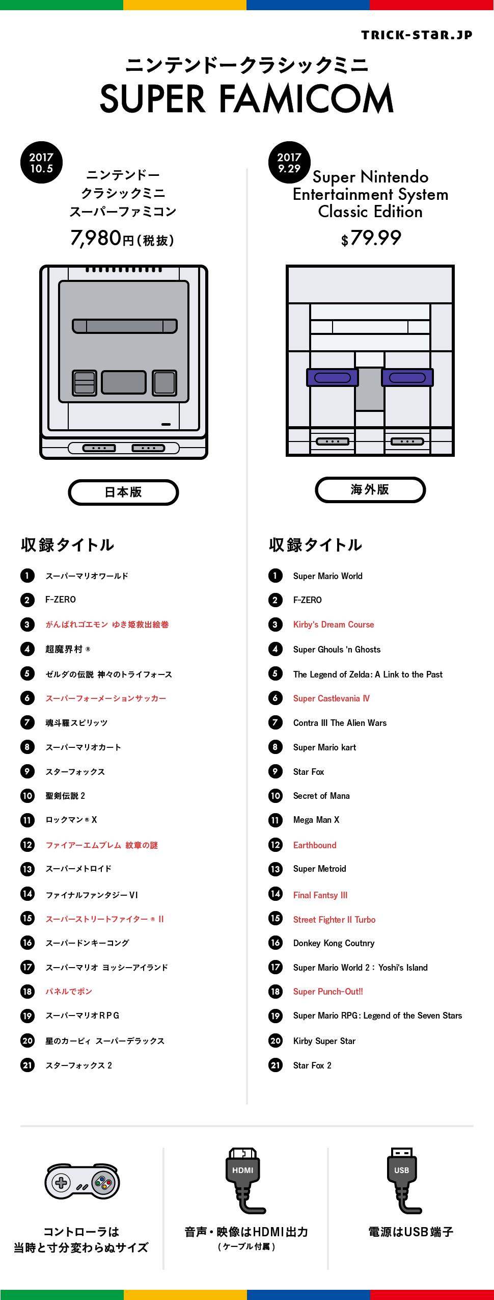 """任天堂""""スーパーファミコンミニ""""発表、幻の作品収録"""