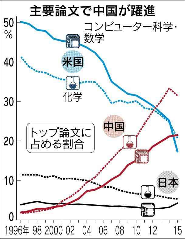 世界の科学技術 米中2強時代  中国、論文4分野で首位 :日本経済新聞