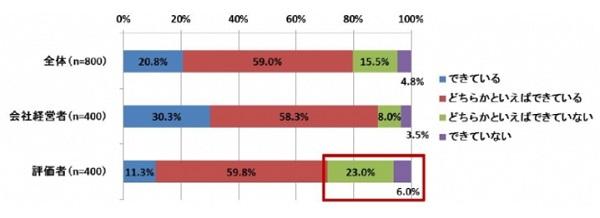 会社への不満1位は「評価」だと判明…半数が「低く評価されている」と思っている
