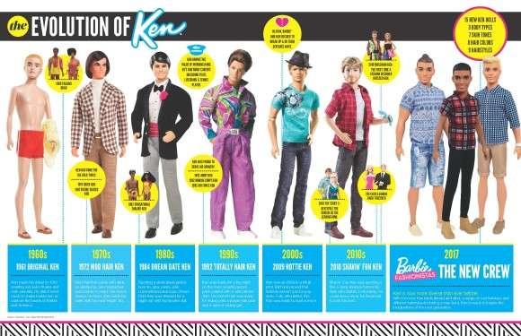 バービーの恋人、ケンにニュータイプが15種類も登場