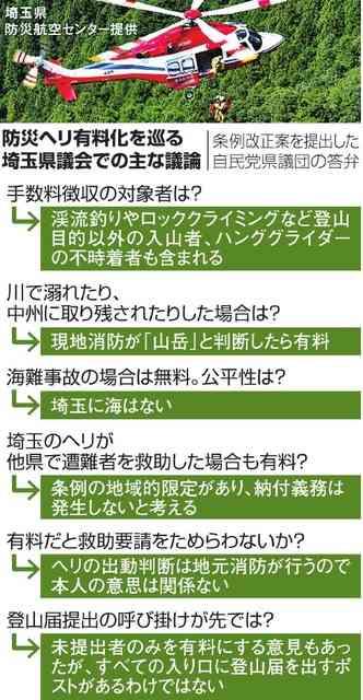 「受益者負担」「悪影響」 山岳救助ヘリ、有料化に賛否:朝日新聞デジタル