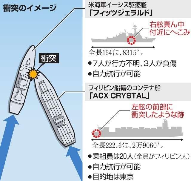 米イージス艦衝突事故 7人の遺体見つかる 乗組員か