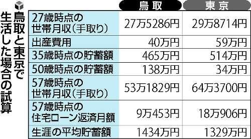 鳥取暮らし、東京より105万円お得…県がPR