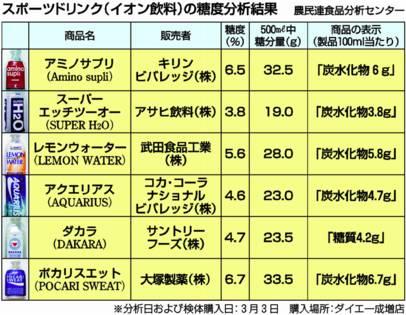 糖分が多いスポーツドリンク イオン飲料(2006年4月10日第727号)