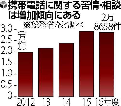 携帯販売店で覆面調査「説明不足」で行政指導へ : 経済 : 読売新聞(YOMIURI ONLINE)