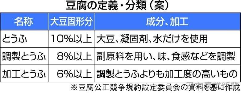 豆腐業界 初の定義 大豆10%以上「とうふ」 「品質」明確に安売りを防止