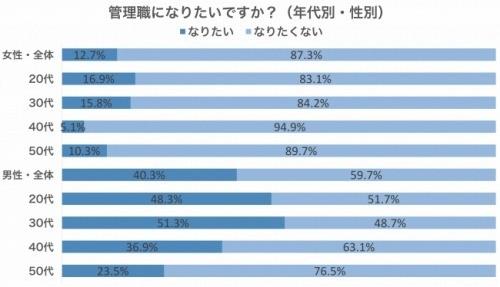女性の約9割は管理職になりたくない? - 仕事実態調査