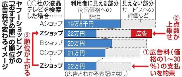 ヤフー通販「おすすめ順」、広告料払えば検索上位に:朝日新聞デジタル