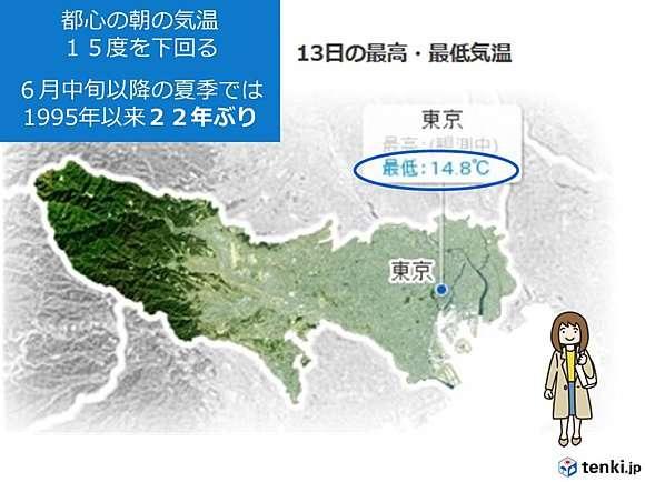 都心22年ぶり 朝の気温15度下回る(日直予報士) - 日本気象協会 tenki.jp