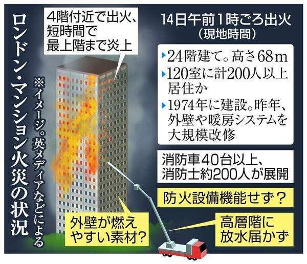 【ロンドン火災】日本の高層マンションなら…専門家「燃えても1室だけ」