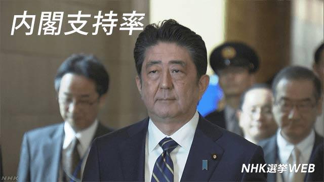 内閣支持率 | NHK選挙WEB