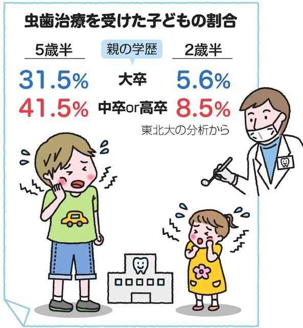 子の虫歯、親の学歴で格差 成長につれ差が拡大 東北大