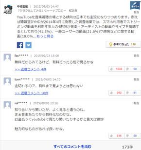 「ヤフコメはひどい」?「Yahoo!ニュース」のコメント欄、投稿者は男性が80%以上、40代が突出 - ITmedia ニュース