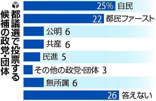 都議選投票先、自民25%…「小池新党」22% : 政治 : 読売新聞(YOMIURI ONLINE)