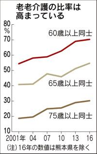65歳以上同士の老老介護、最高の54%に