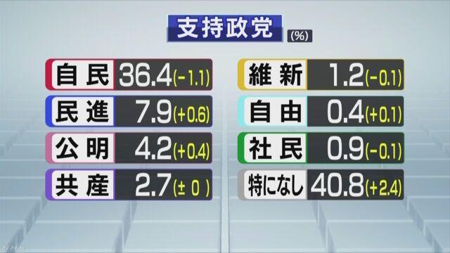 世論調査 各政党の支持率 | NHKニュース