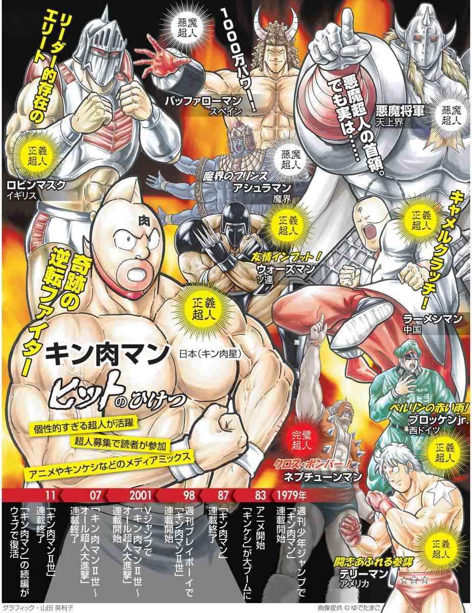 キン肉マン人気が再燃 背景に漫画と社会の関係性の変化:朝日新聞デジタル