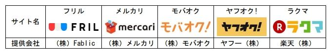 日本郵便、フリマ配送を簡単・割安に 「メルカリ」「ヤフオク!」などと新サービス - ITmedia NEWS
