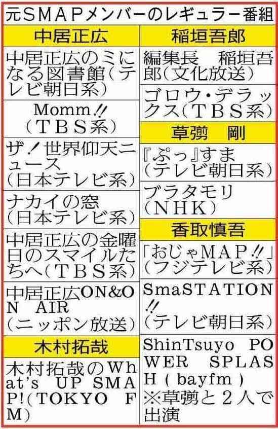 稲垣、草ナギ、香取がテレビから消える…舞台や映画が中心に (スポーツ報知) - Yahoo!ニュース