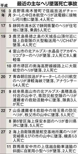 【長野防災ヘリ墜落】自治体ヘリ事故、過去にも 山岳救助や渋滞調査中 - 産経ニュース