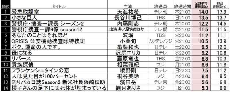 長谷川博己『小さな巨人』総合視聴率、4月期民放連ドラ1位の快挙