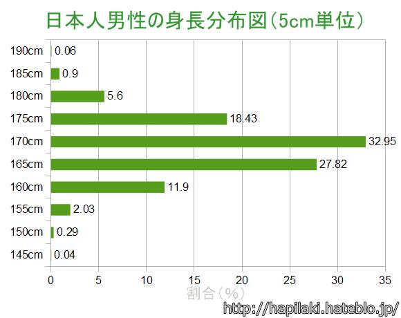高身長男性(175以上)×低身長女性(155以下)で語るトピ