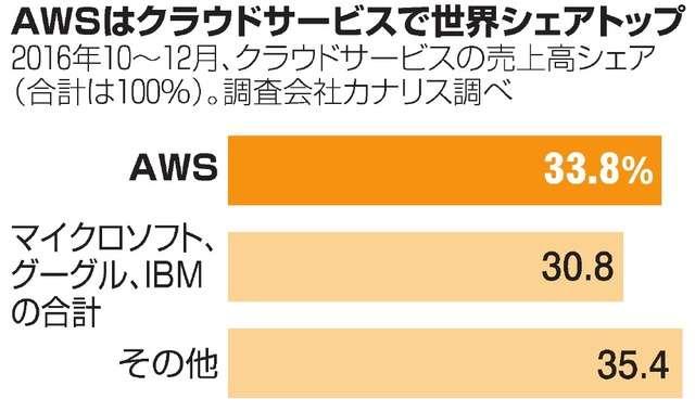 アマゾンの意外な稼ぎ頭 CIAも顧客の事業とは:朝日新聞デジタル