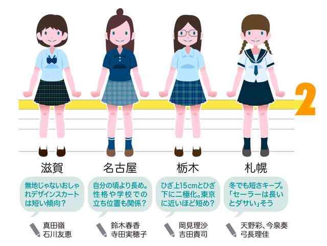女子高校生、地域で違う「おしゃれスカート丈」全国調査