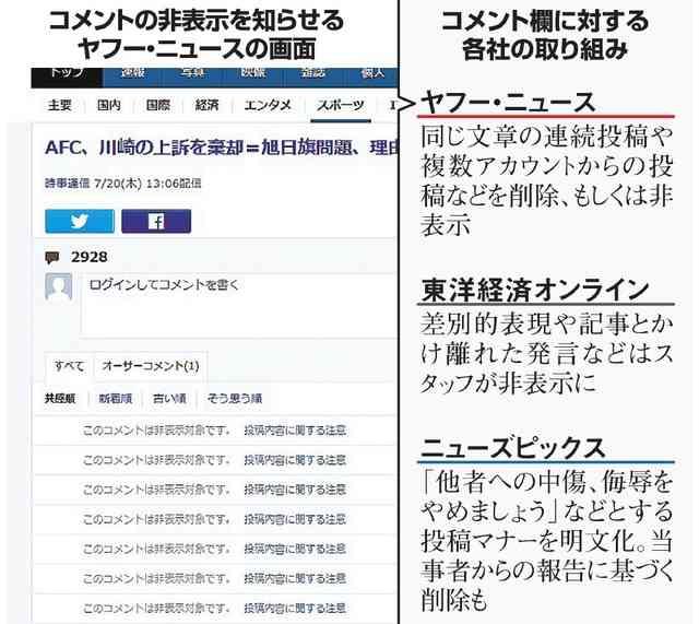 ネットのコメント欄に変化 規制を強化、マナーも求める:朝日新聞デジタル