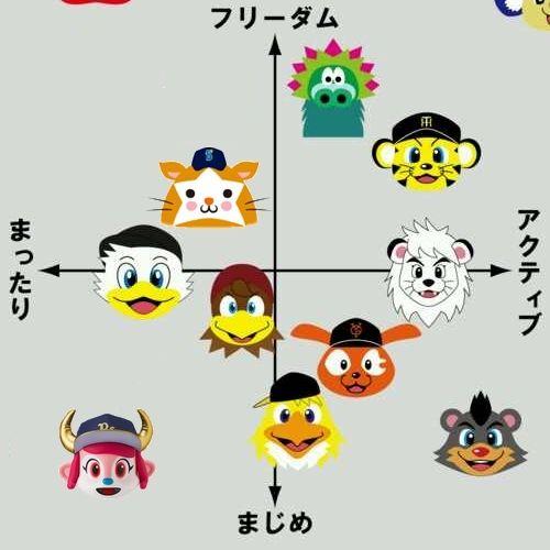 自分の性格をこの図で表すと、どの辺りになりますか?