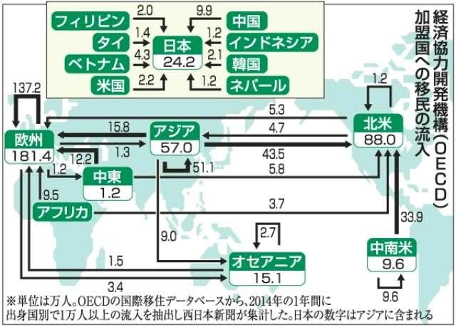 移民問題、日本も当事者 年間34万人、世界第5位 - 西日本新聞