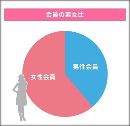【2016年】婚活サイトの男女比率は男よりも女の方が依然多いぞ!