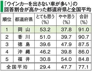 日本一ウィンカーを出さない岡山県 「使用するのは恥ずかしい行為」