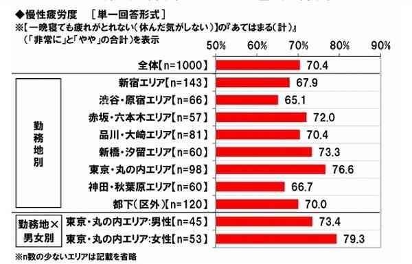 東京で最も疲れているのは「丸の内OL」一番疲弊する上司のセリフは「当たり前でしょ」