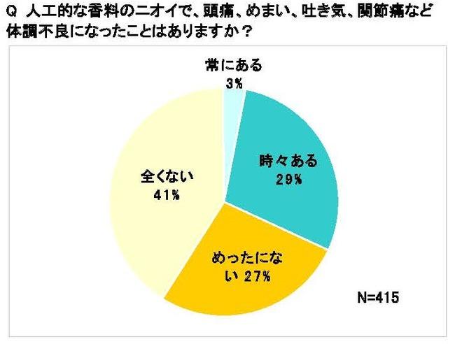 """消臭スプレー、洗濯洗剤の匂いに耐えられない人が急増中。日本消費者連盟が""""専用窓口を設置"""