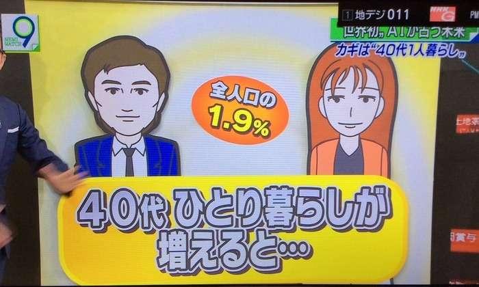 NHK「AIに日本社会の癌について考えさせたら40代の一人暮らしが原因と分かった」:ハムスター速報