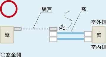 蚊の侵入を防ぐ、「網戸の上手な閉め方」とは?YKK AP公開の図説が話題