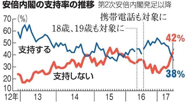 内閣支持38%、不支持42%下回る 朝日新聞世論調査:朝日新聞デジタル