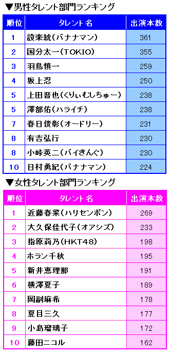 【上半期TV出演本数】バナナマン設楽統、3年ぶり1位返り咲き 朝帯司会が上位独占
