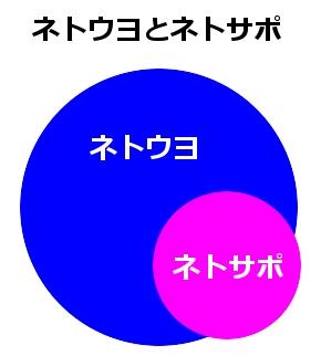 あの池上彰氏も怖がる「ネトウヨ」「ネトサポ」って一体何者!?【コラム第9回】 – ゆるねとにゅーす