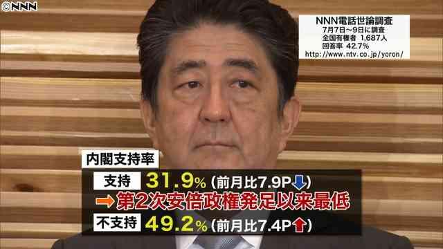 内閣支持率31.9%、第2次安倍政権発足以来の最低を更新 NNNが調査 - ライブドアニュース