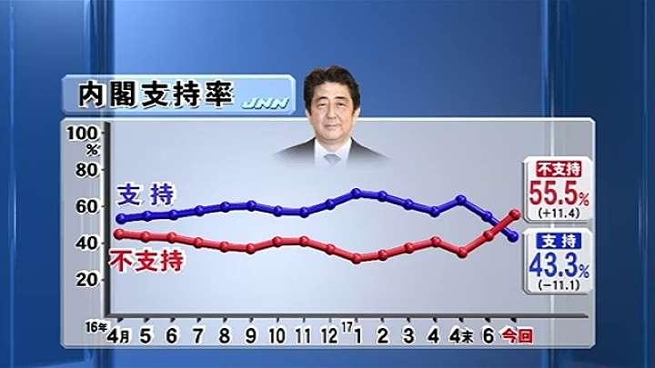 支持率が第2次安倍政権発足以来で最低に、JNN調査 TBS NEWS