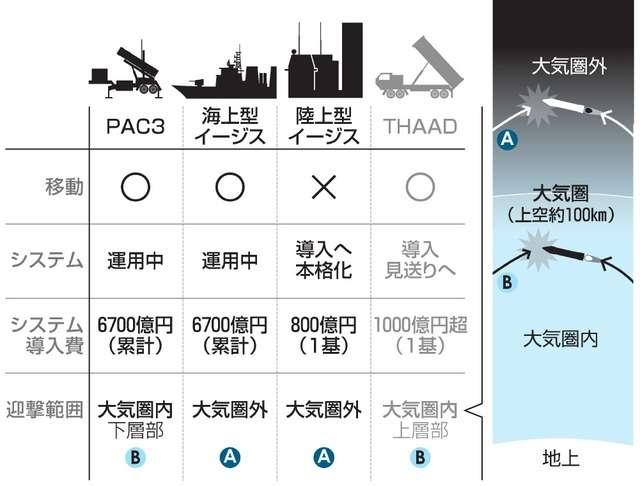 陸上イージス、予算案計上へ THAADは見送り:朝日新聞デジタル