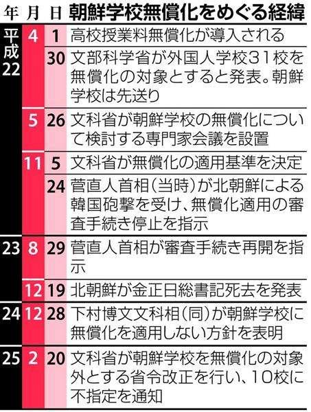 【朝鮮学校無償化訴訟】判決内容、本紙報道は否定せず 朝鮮総連から「不当な支配」の可能性 - 産経ニュース