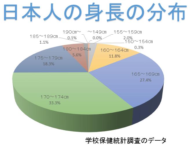 日本人が身長が180?以上になる驚きの割合を求める
