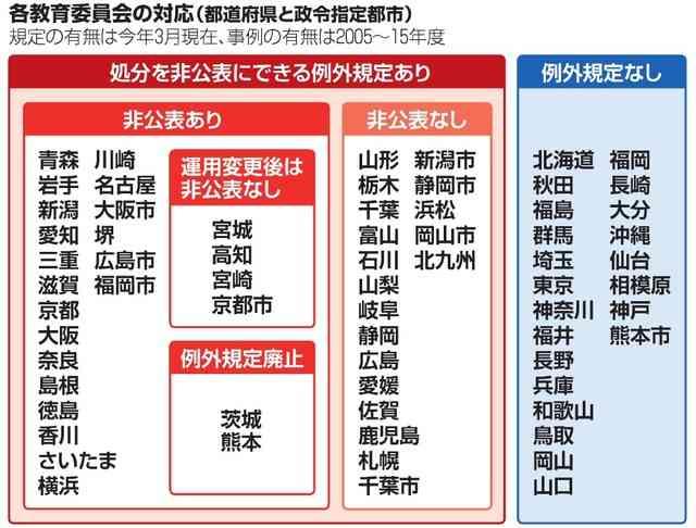 「わいせつ教員」教委の4割非公表 被害者保護、理由に:朝日新聞デジタル