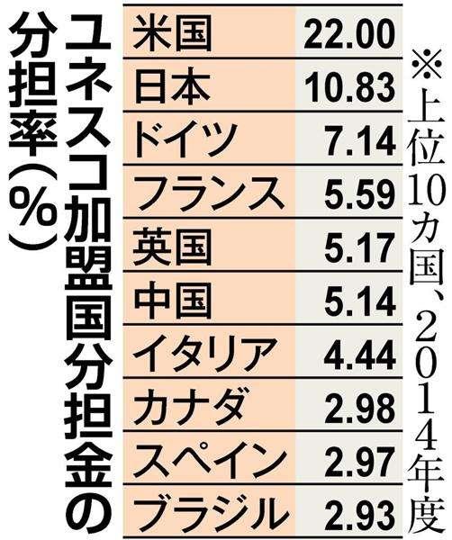 【世界記憶遺産】ユネスコ分担率、日本トップも影響力なし 米は支払い停止中(1/2ページ) - 産経ニュース
