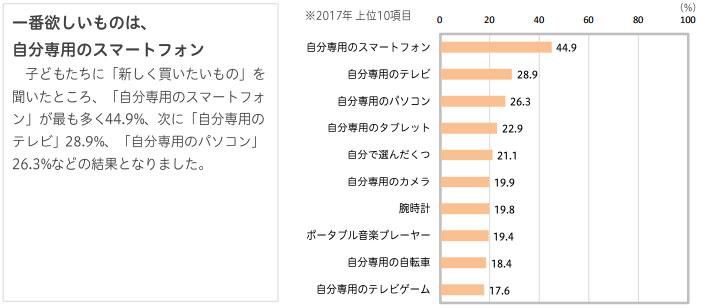 博報堂、小学4年生~中学2年生を対象に調査「テレビの信頼度は過去最高、ネットは最低に」