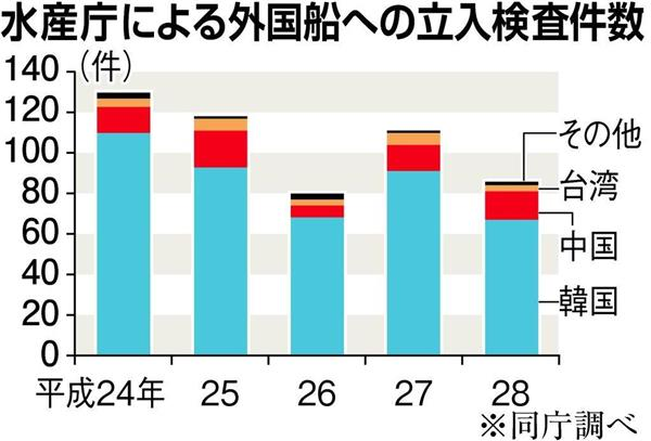 韓国、「EEZ内の漁業を再交渉して」 非公式に日本に打診 「違法操業への韓国の対策が不十分」日本は難色(1/2ページ) - 産経ニュース