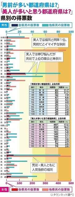 福岡県は男前が多い?テレビの調査がTwitterで話題に
